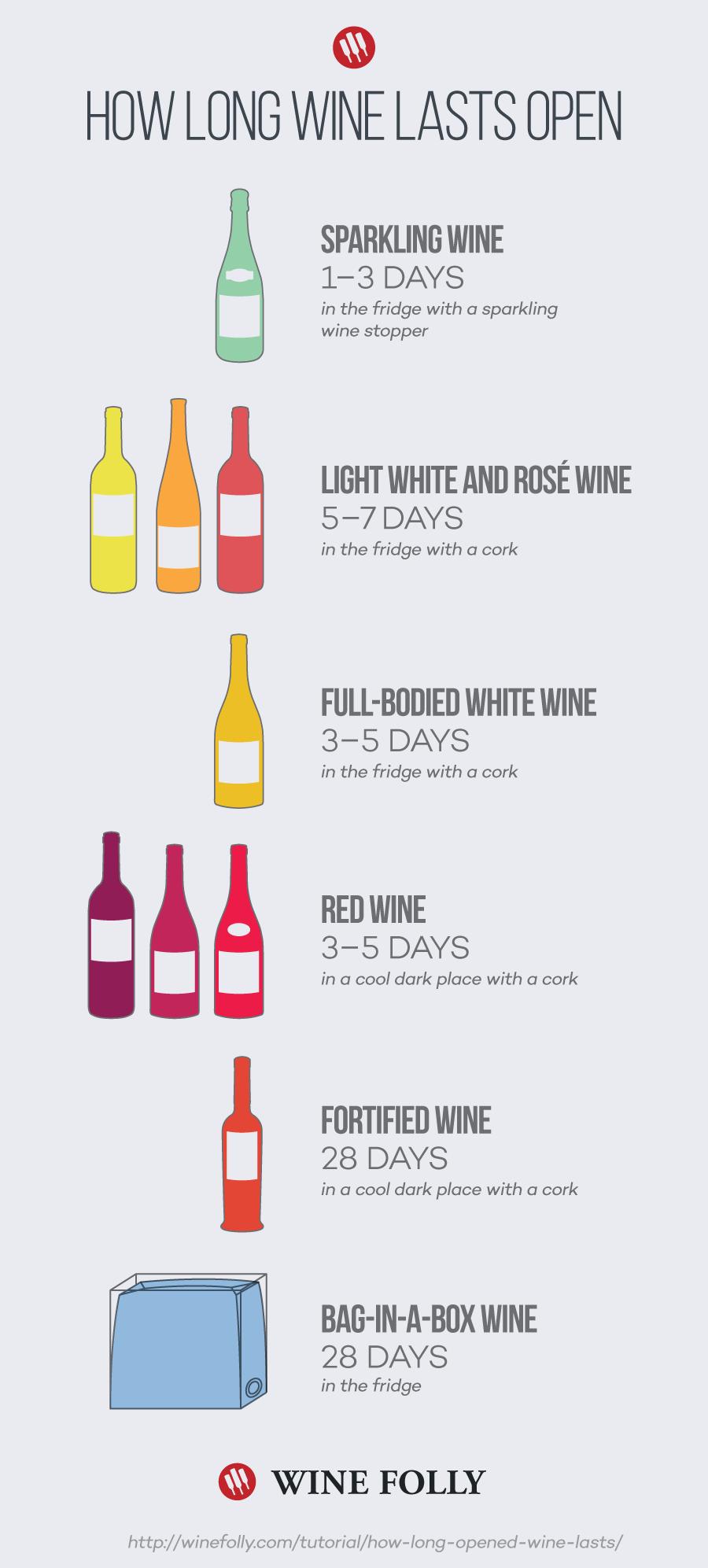 how-long-wine-lasts-open
