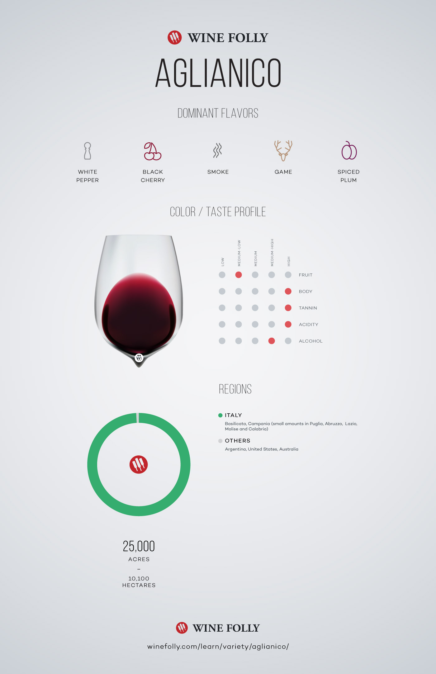 Aglianico Wine Taste Profile by Wine Folly