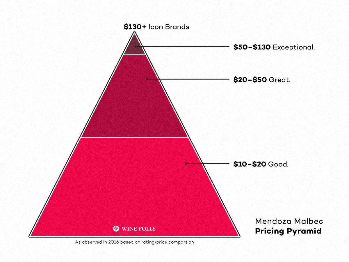 Price Quality Pyramid of Malbec Wines in 2016