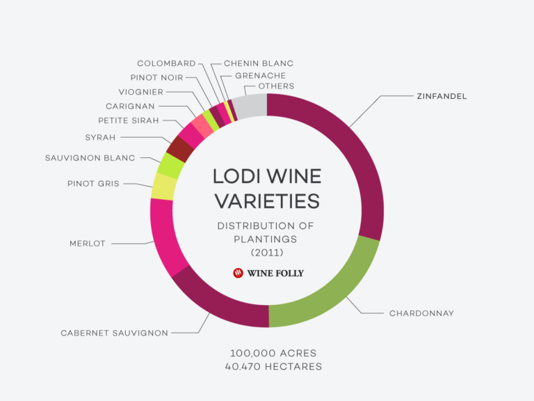 Grape-Distribution-CA-Lodi-WineFolly