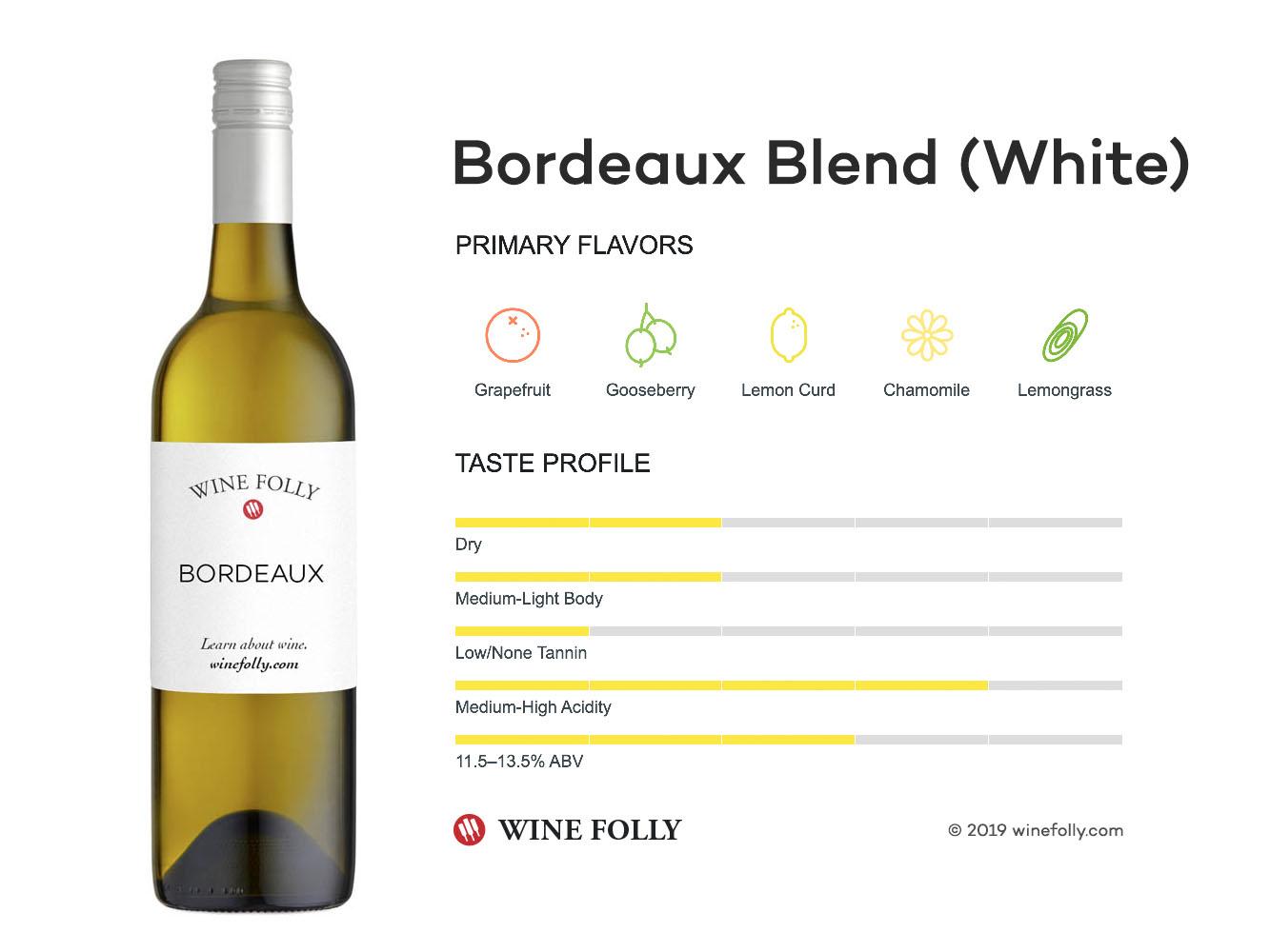 White Bordeaux / Bordeaux Blanc wine blend taste profile - Wine Folly