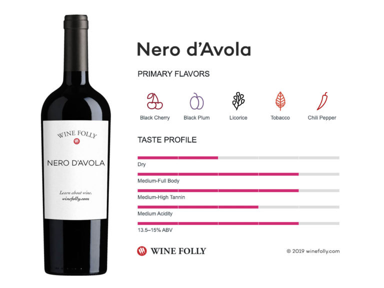 Nero d'Avola wine taste profile - infographic by Wine Folly