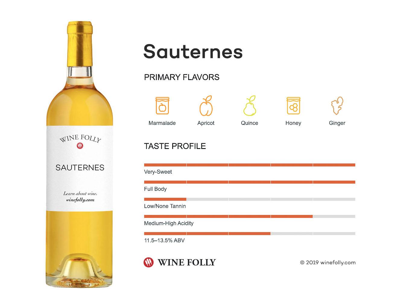 Sauternes Wine Taste Description by Wine Folly
