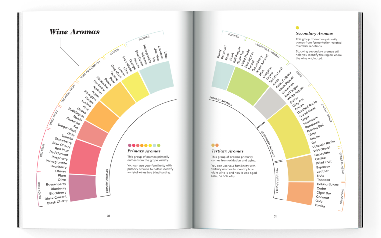 Wine Folly Magnum Edition - Flavors and Aromas Page