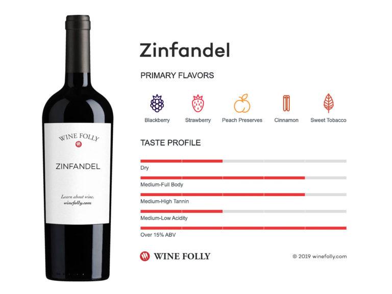 Zinfandel Primitivo wine taste profile - infographic by Wine Folly