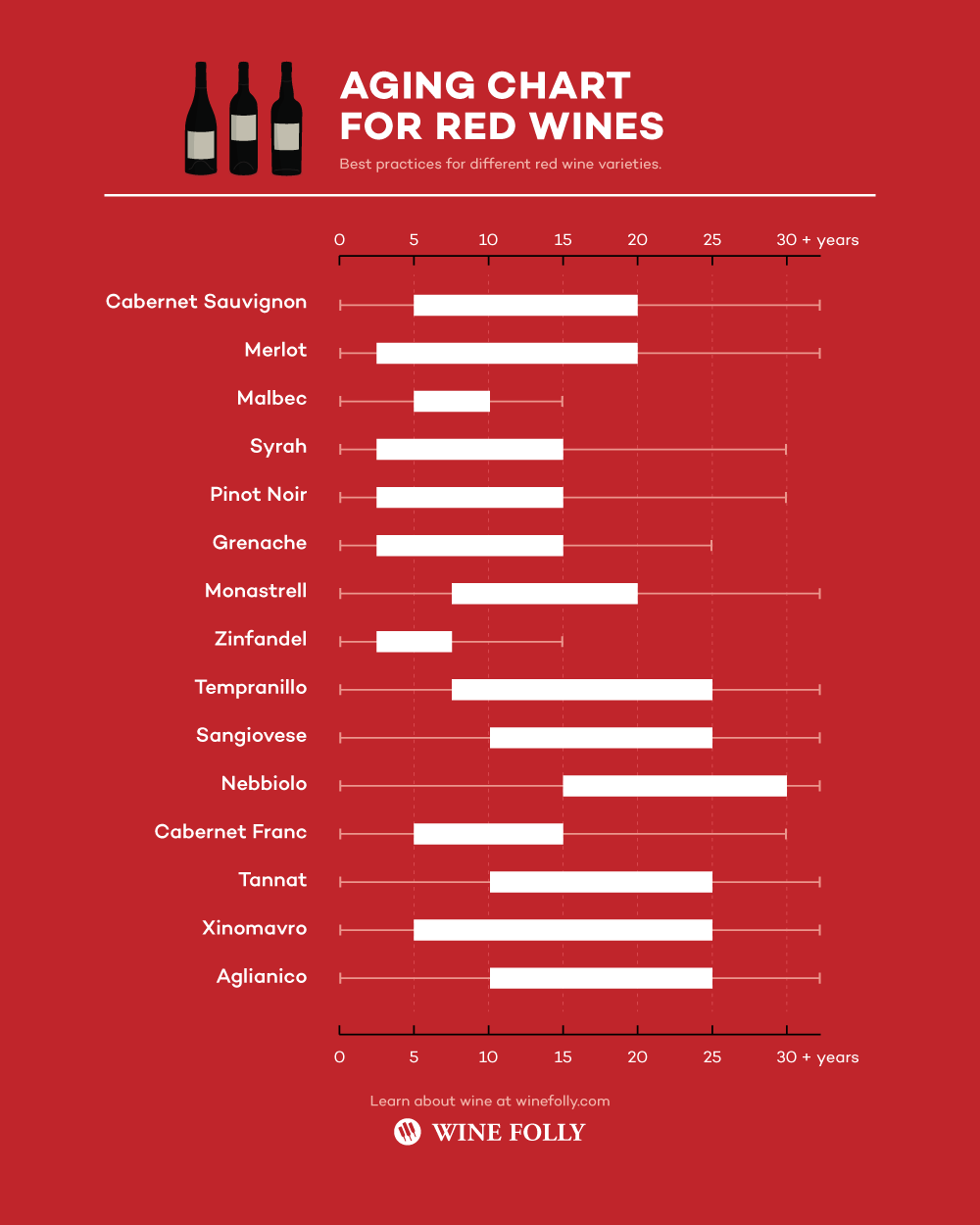 Red Wine Variety Aging Chart - Infographic by Wine Folly