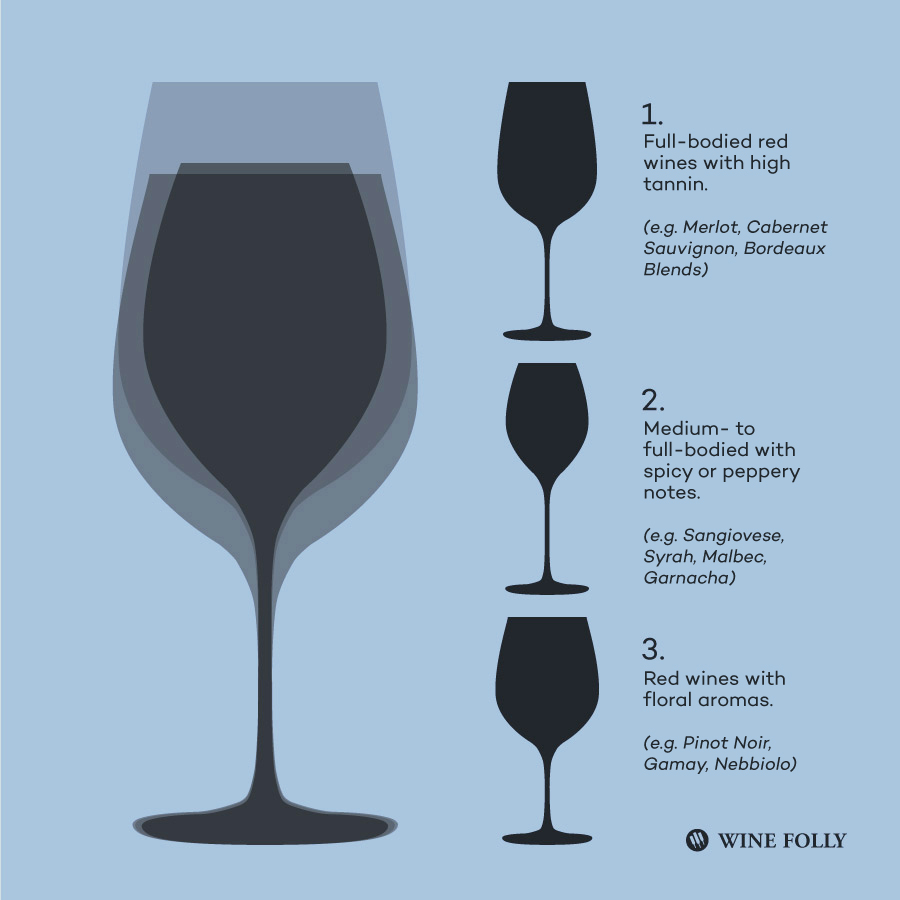 Red wine glass shapes and wines. Illustration by Wine Folly