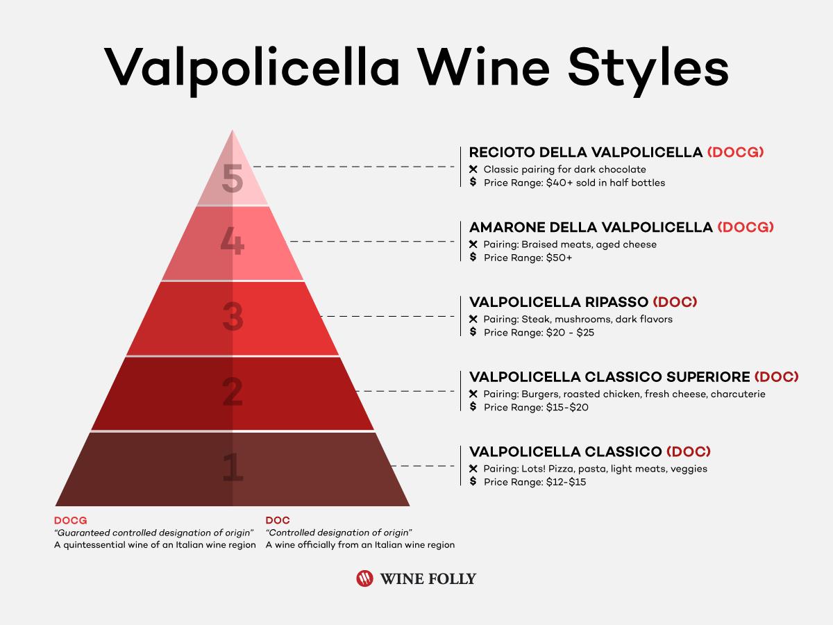 The pyramid of Valpolicella wine styles.