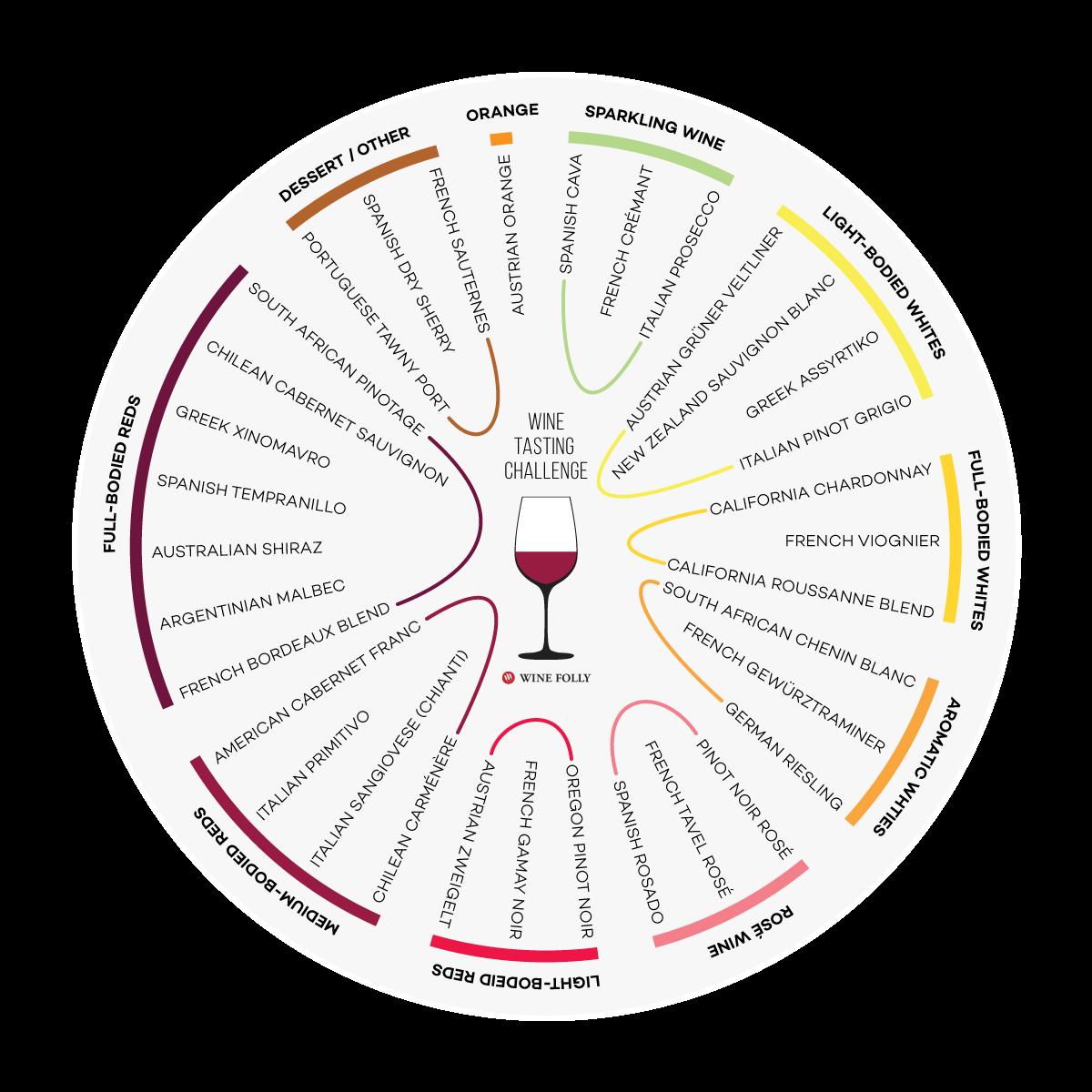 wine-tasting-challenge-winefolly-32-wine-list